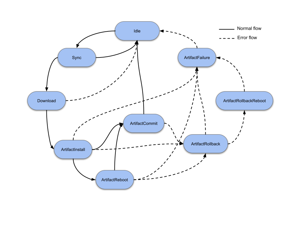Mender state machine diagram
